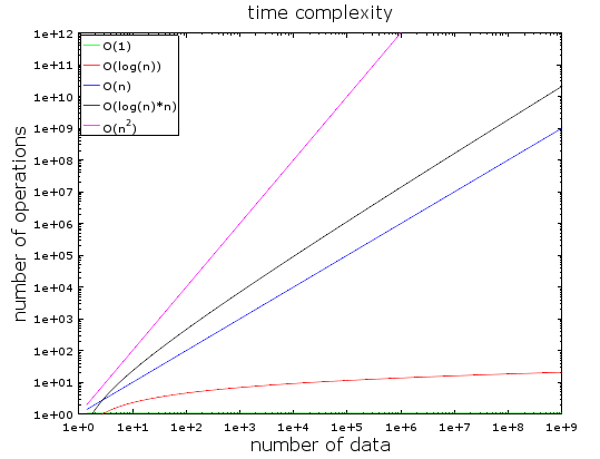 Time complexity plot